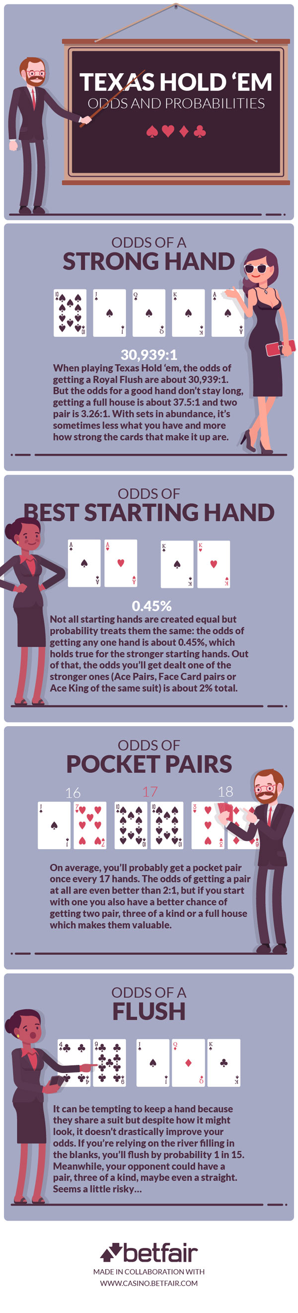 Texas Hold'em Odds and Probability